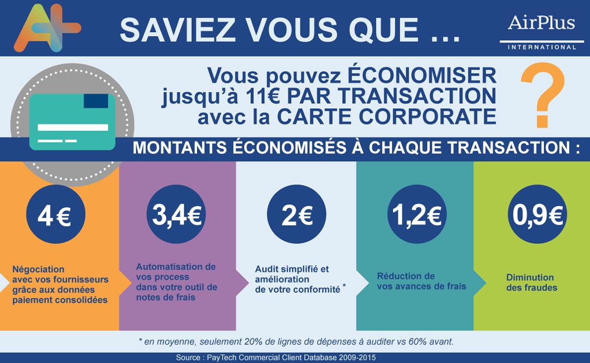 Infographie_jusqua 11euros par transaction economisés